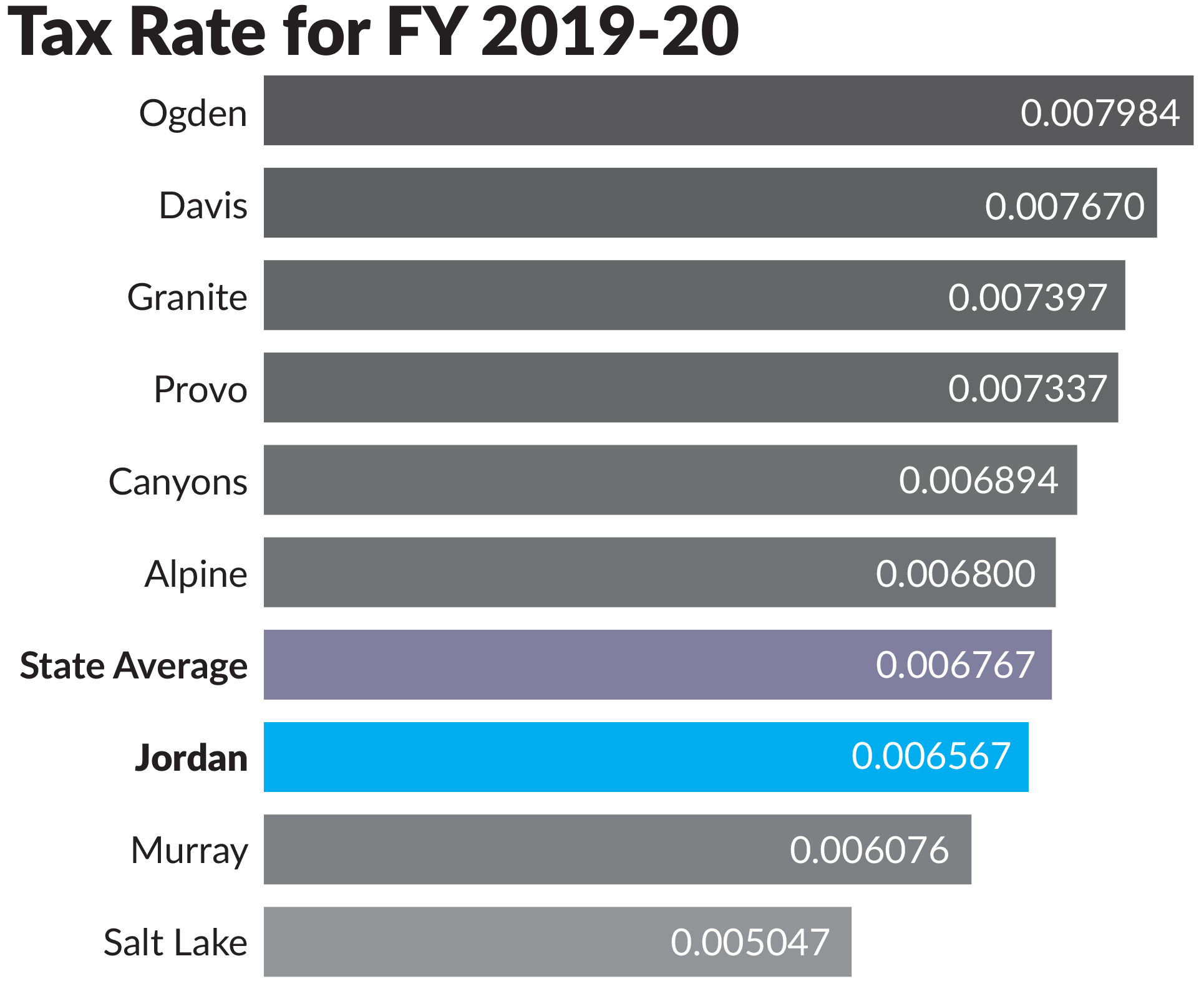 Tax Rate for FY 2019-20