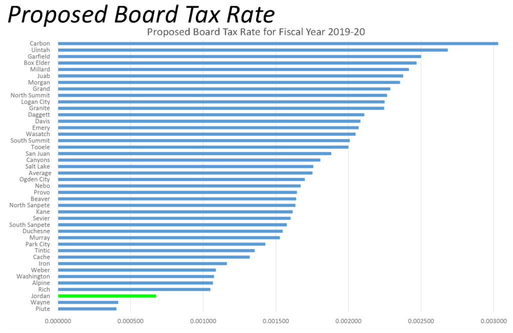 Proposed Board Tax Rate