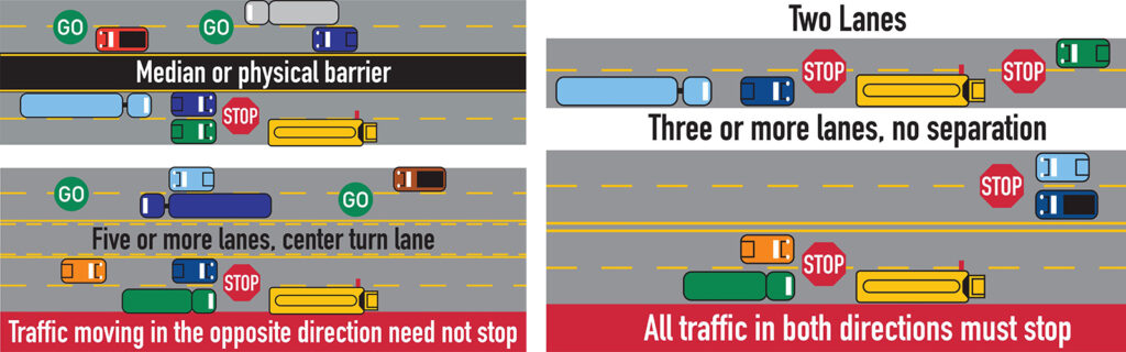 A diagram showing when drivers need to stop for a school bus