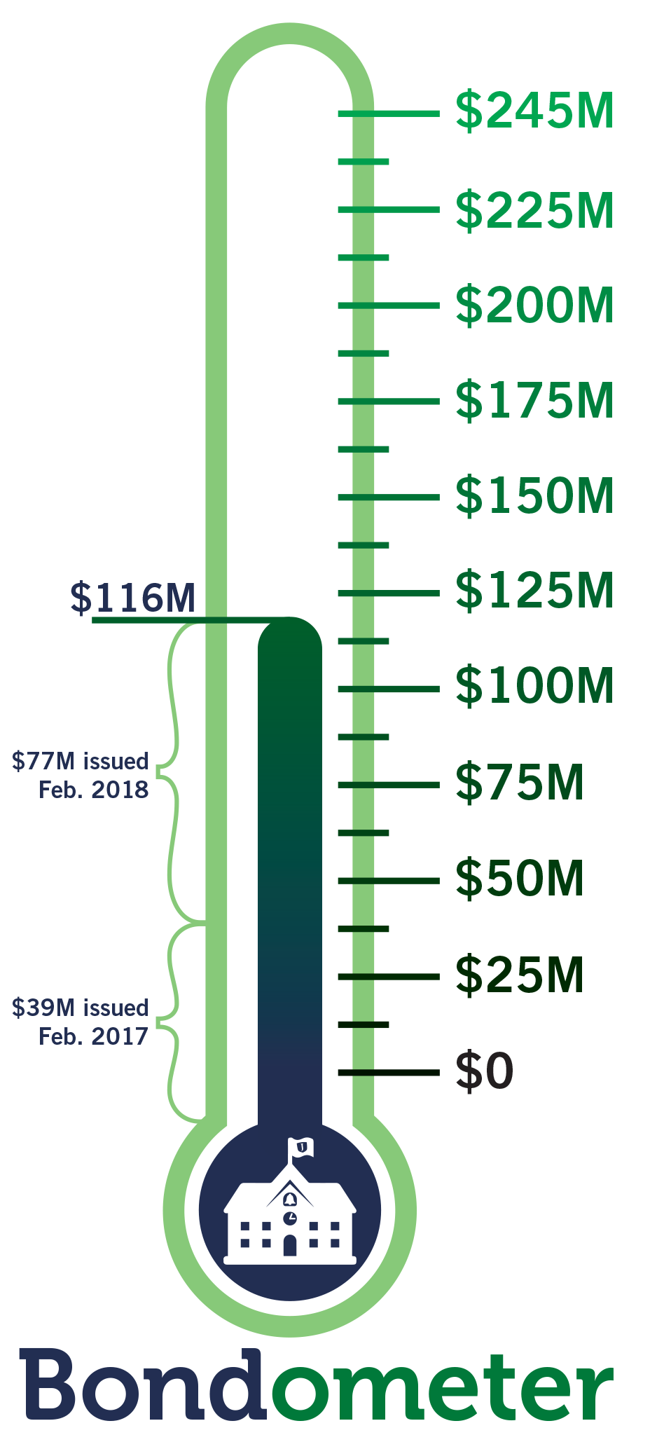 The Bondometer indicates $116 million in bonds have been sold as of Feb. 2018