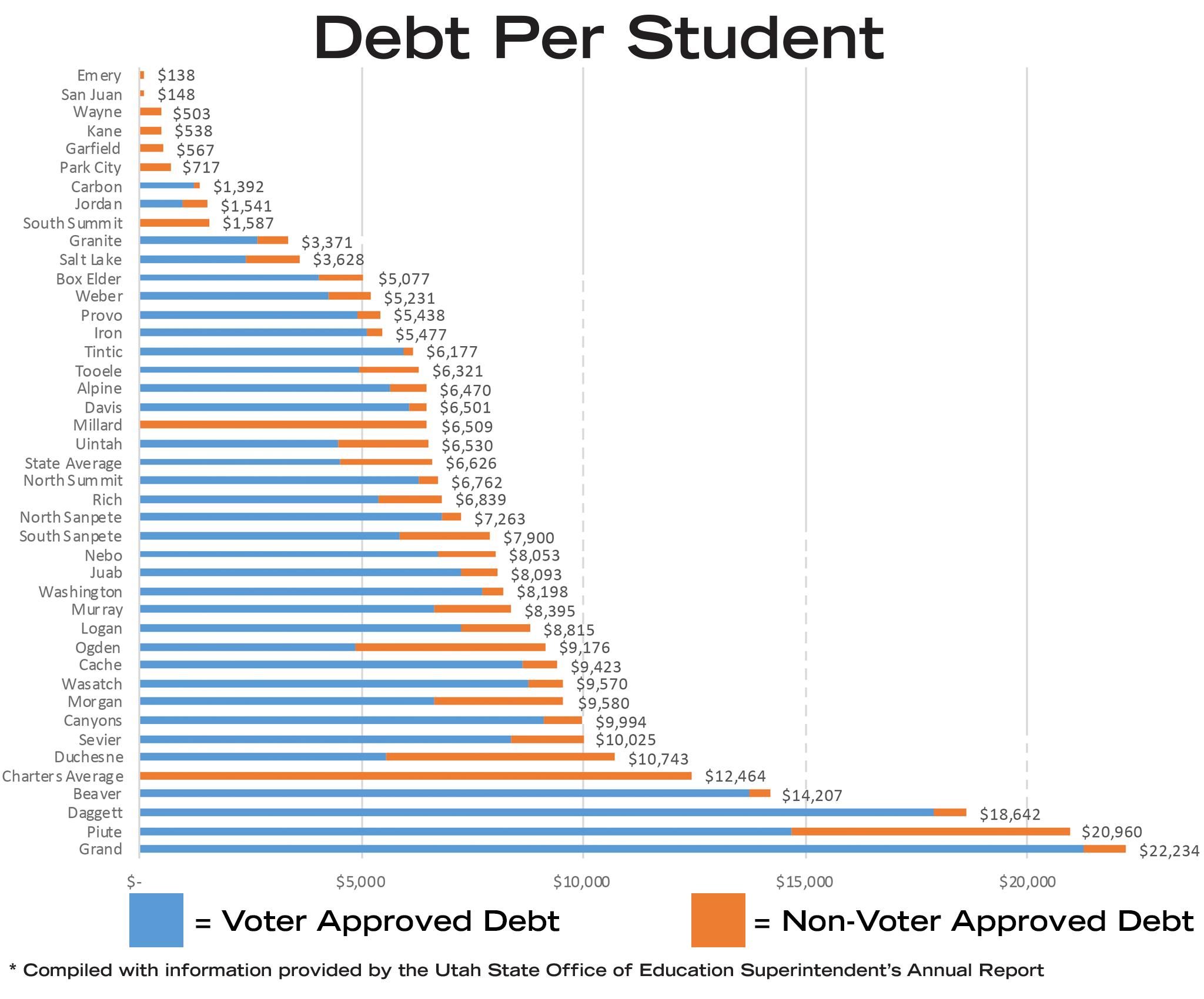 Debt Per Student Chart
