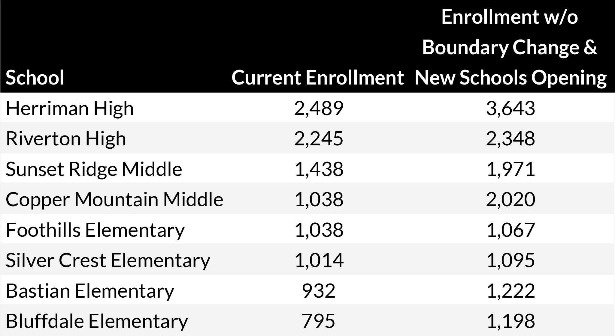 Sept. 2019 Enrollment Chart