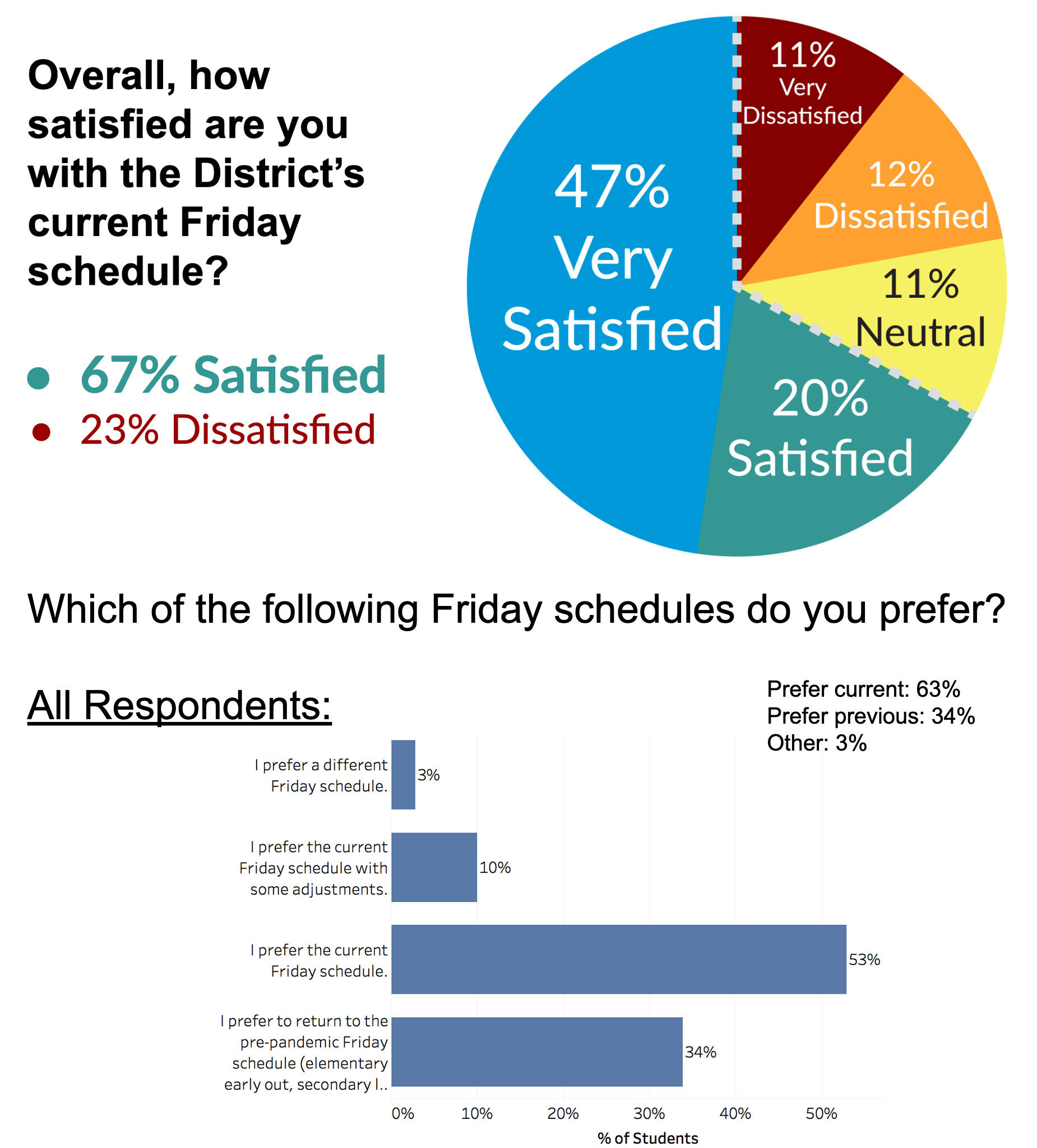 67% Satisfied, 53% Prefer Current Schedule