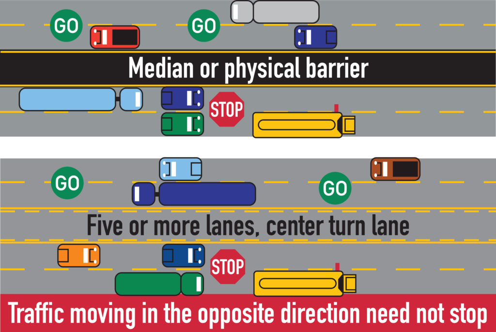 Diagram of when you don't need to stop for a school bus